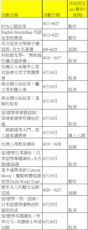 為因應疫情即日起至6月28日本分館全部活動暫停舉辦,是否取消或延期如右圖, 不便之處,敬請見諒! 高雄市立圖書館寶珠分館 敬啟
